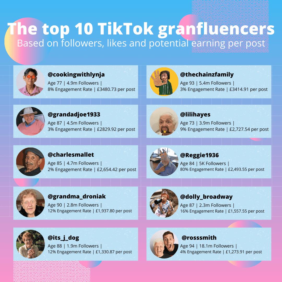 The Older Stars Of TikTok